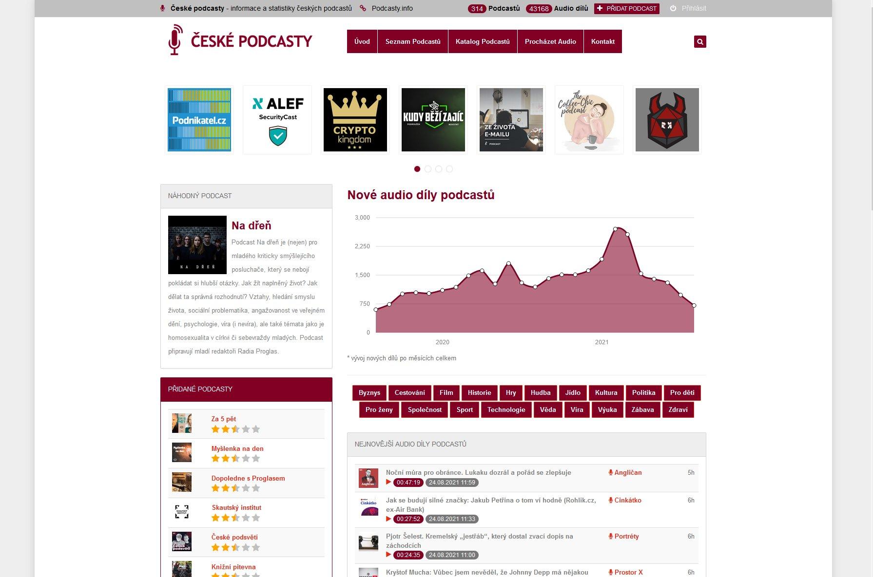 Èeské Podcasty